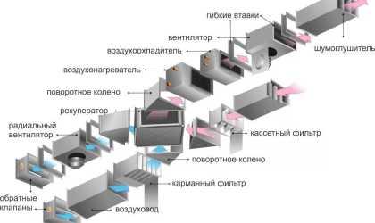 Виды и характеристики приточной вентиляции