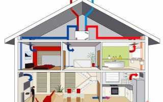Сравнение систем вентиляции и кондиционирования воздуха