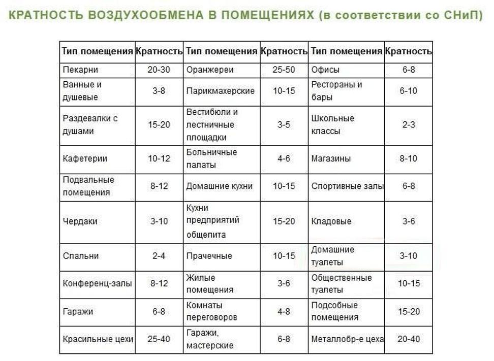 Таблица кратности воздухообмена в помещениях по СНиП
